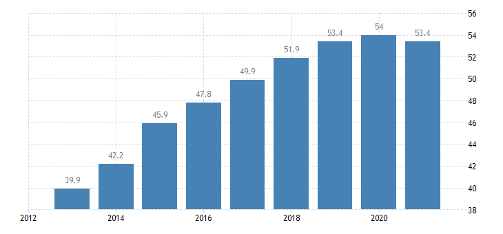 italy employment rate from 55 to 64 years eurostat data