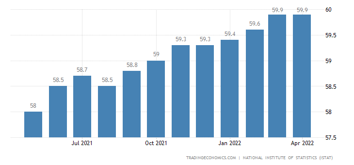 Italy Employment Rate