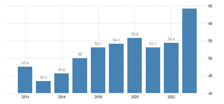 italy employment rates of recent graduates females eurostat data
