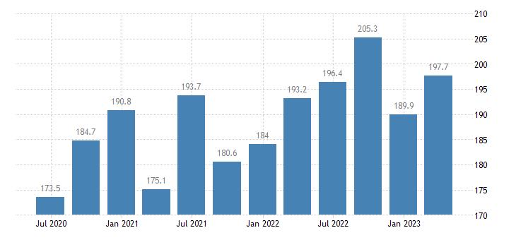 italy employment real estate activities eurostat data