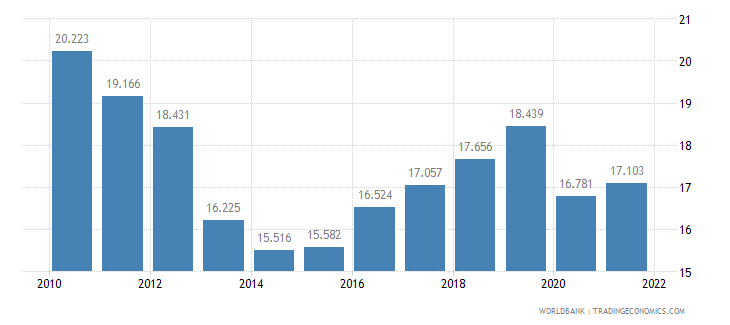 italy employment to population ratio ages 15 24 total percent wb data
