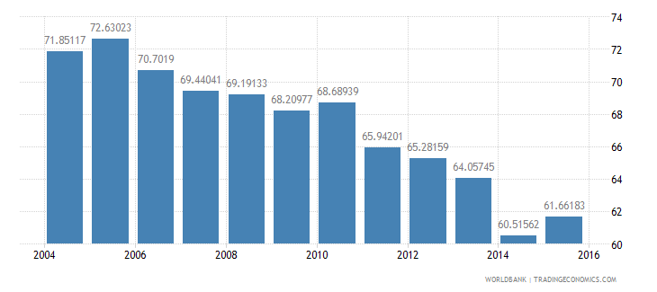 italy energy use kg of oil equivalent per dollar1 000 gdp constant 2005 ppp wb data