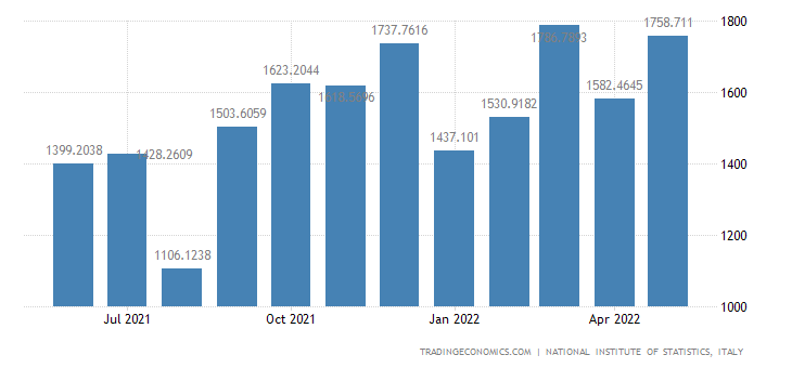 Italy Exports of Computer Electronic and Optical