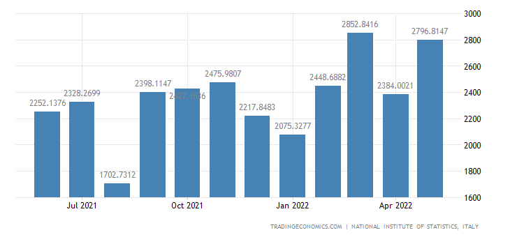 Italy Exports of Electrical Equipment
