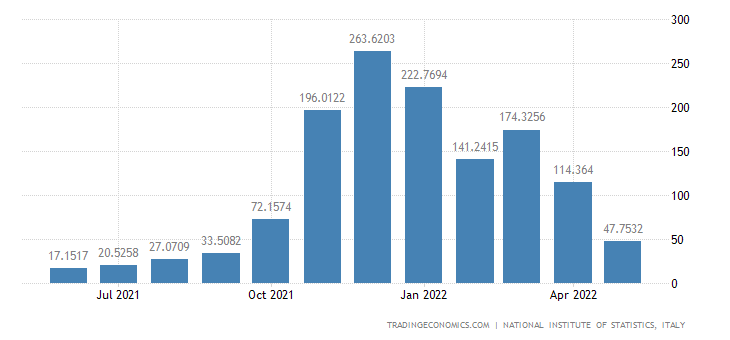 Italy Exports of Electricity, Gas, Steam and Air Condit