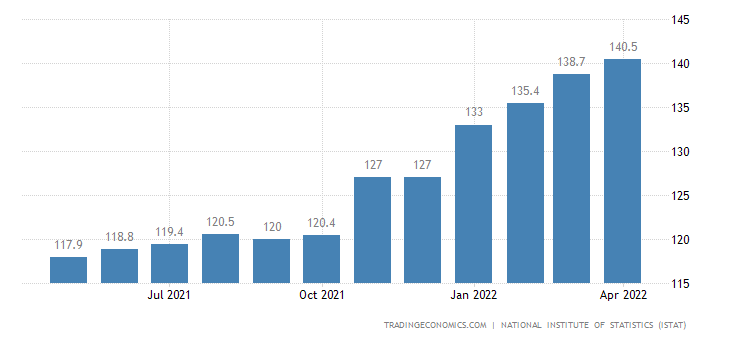 Italy Export Prices