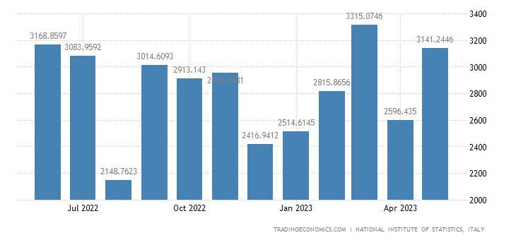 Italy Exports of Rubber, Plastics & Non-metalliferous M