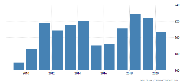 italy export value index 2000  100 wb data