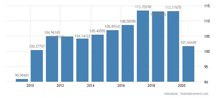 italy export volume index 2000  100 wb data