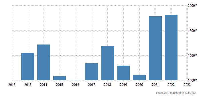 italy exports albania