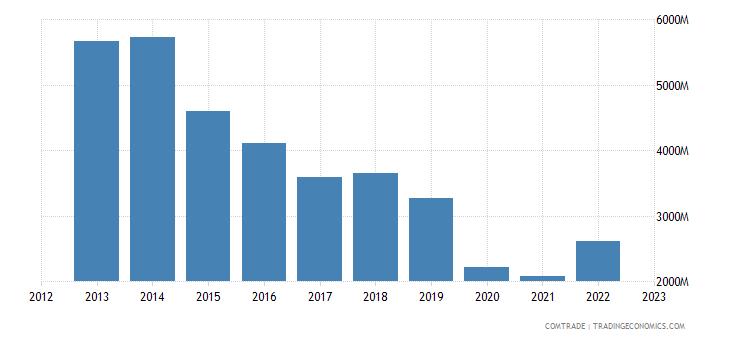 italy exports algeria