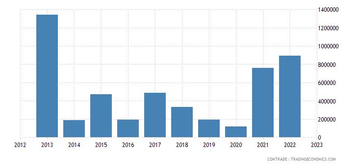 italy exports american samoa