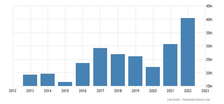 italy exports andorra