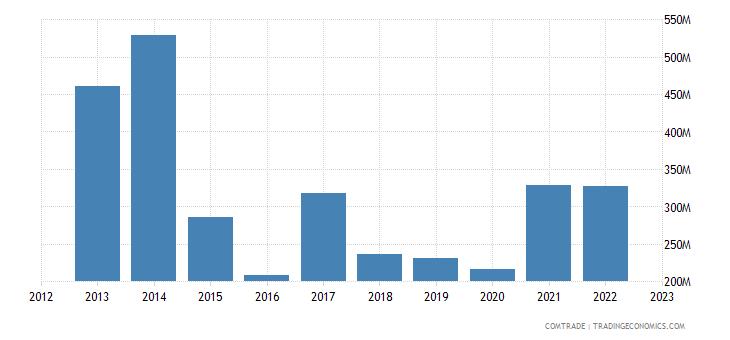 italy exports angola