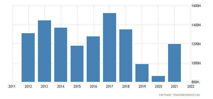 italy exports argentina