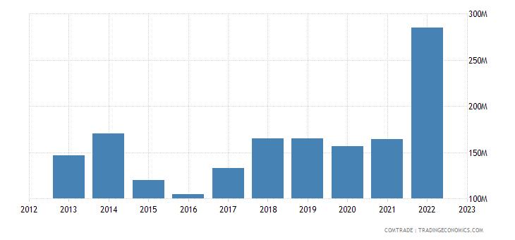 italy exports armenia