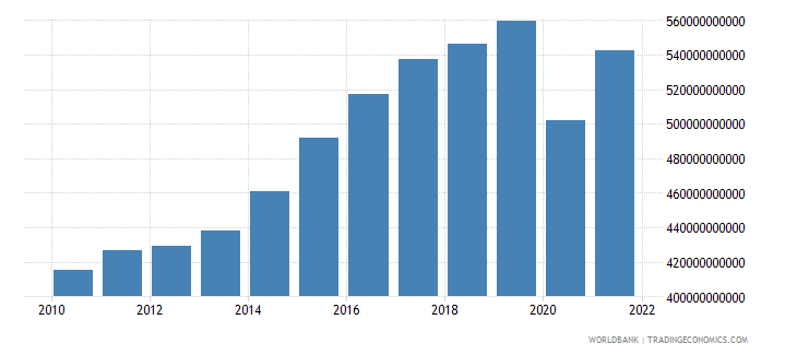 italy exports as a capacity to import constant lcu wb data
