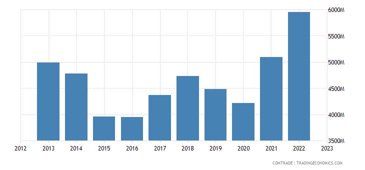 italy exports australia
