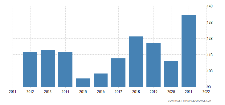 italy exports austria