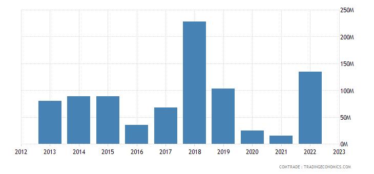 italy exports bahamas
