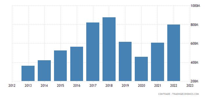 italy exports bangladesh