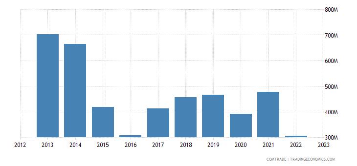 italy exports belarus