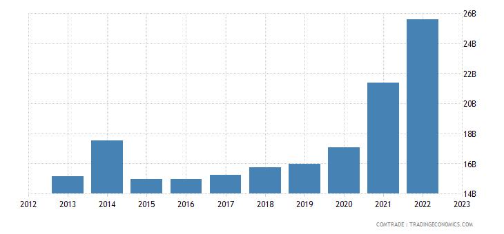 italy exports belgium