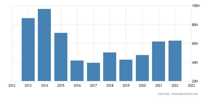 italy exports benin