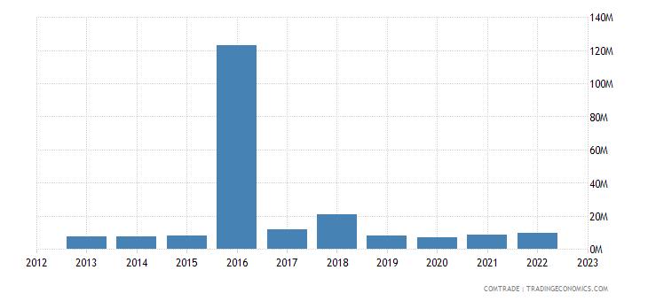 italy exports bermuda
