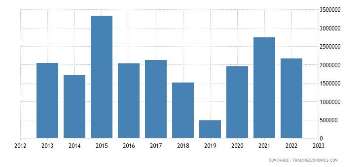 italy exports bhutan