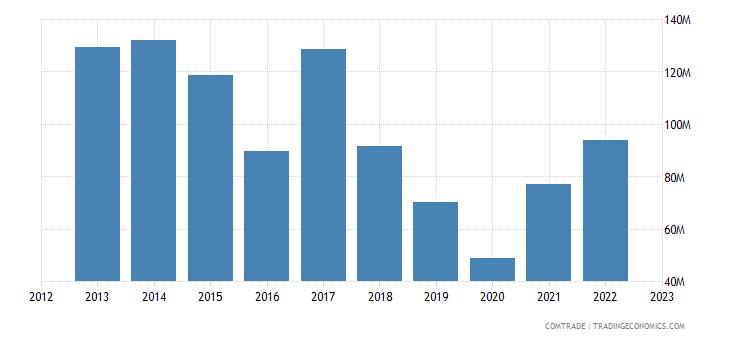 italy exports bolivia