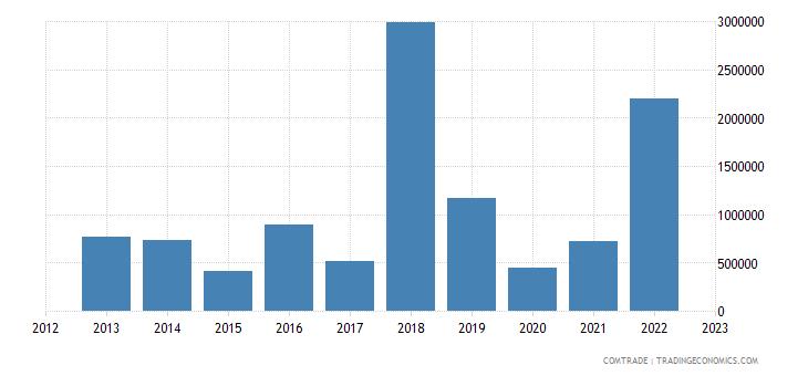 italy exports bonaire