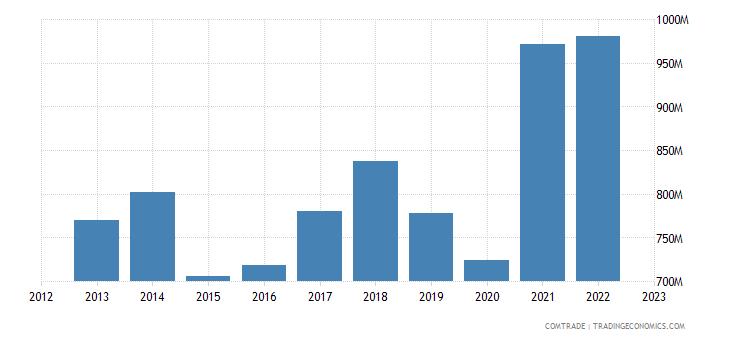 italy exports bosnia herzegovina