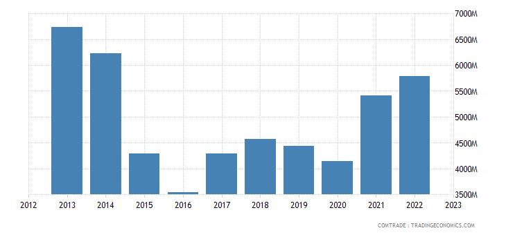 italy exports brazil