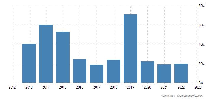 italy exports brunei