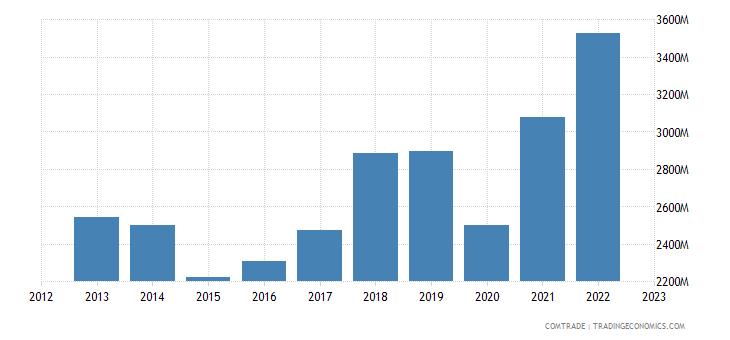 italy exports bulgaria