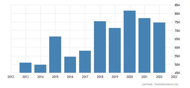 italy exports burkina faso