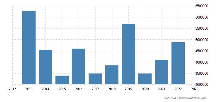 italy exports burundi