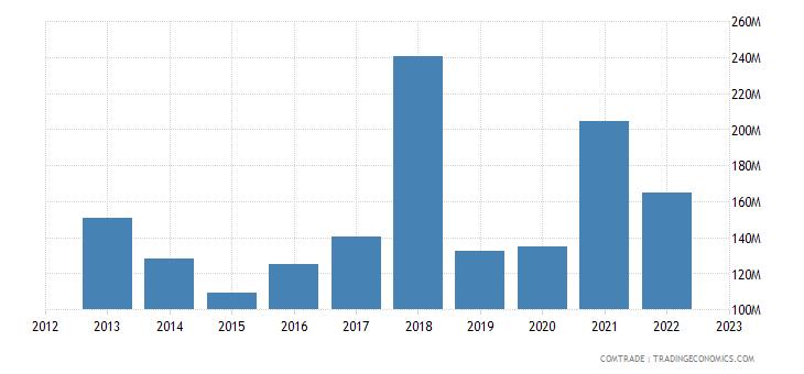 italy exports cameroon