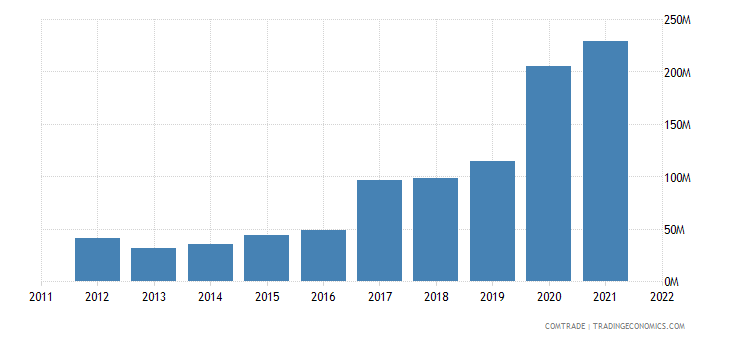 italy exports canada iron steel