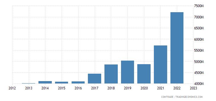 italy exports canada