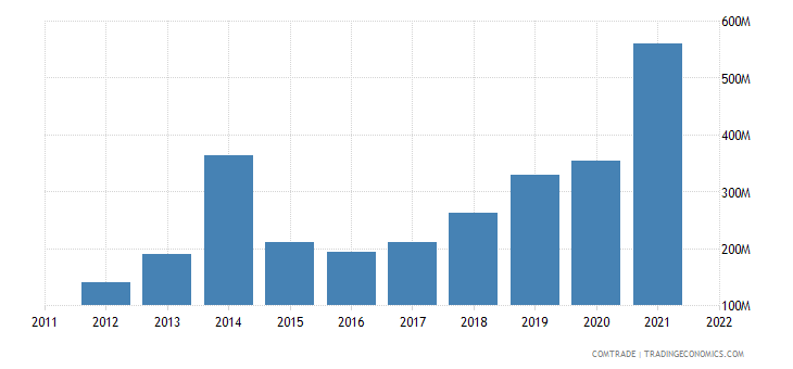 italy exports cayman islands