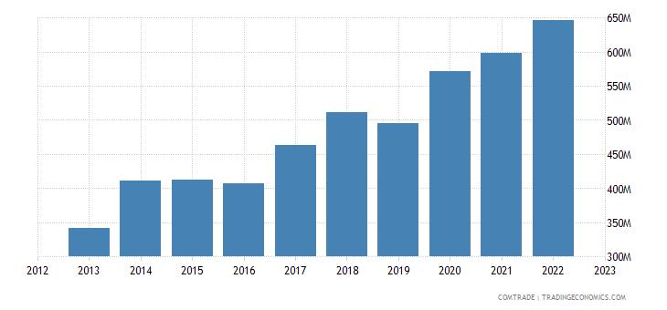 italy exports china plastics