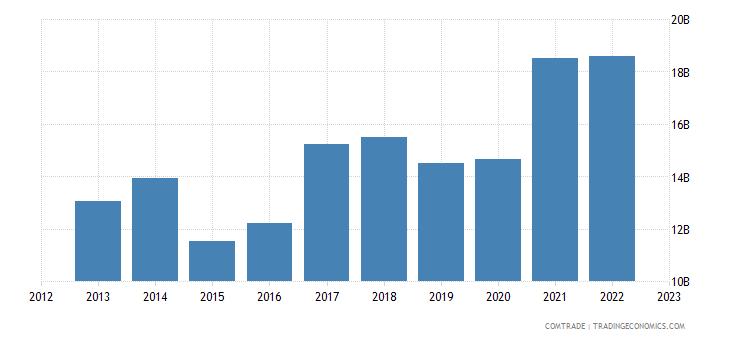 italy exports china