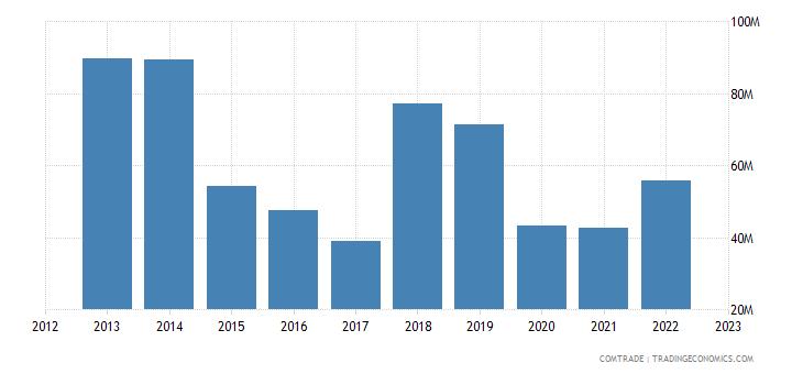 italy exports congo