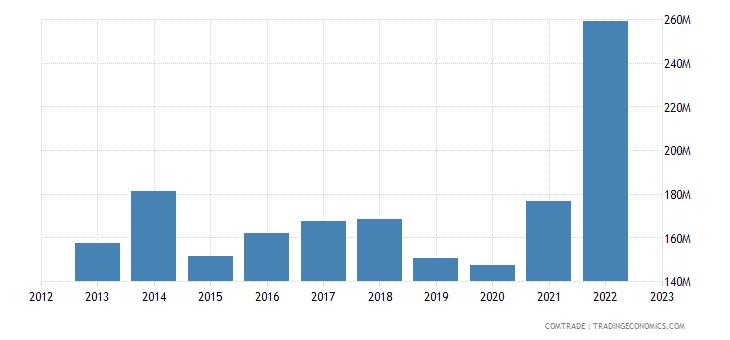 italy exports costa rica