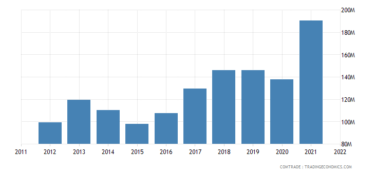 italy exports croatia articles iron steel