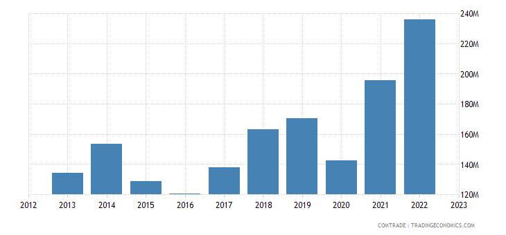 italy exports croatia plastics