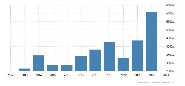 italy exports croatia