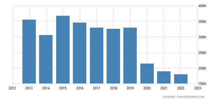 italy exports cuba